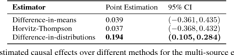 Figure 3 for Causal effects based on distributional distances
