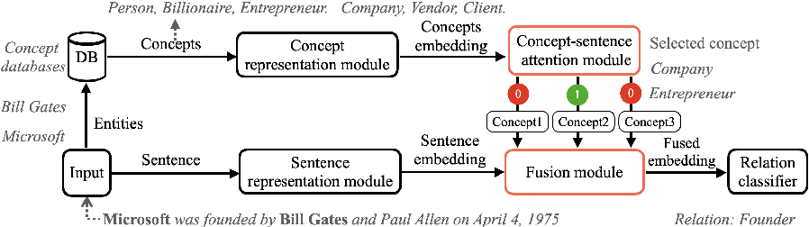Figure 2 for Entity Concept-enhanced Few-shot Relation Extraction