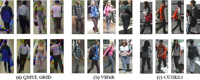 Figure 1 for Deep Hybrid Similarity Learning for Person Re-identification