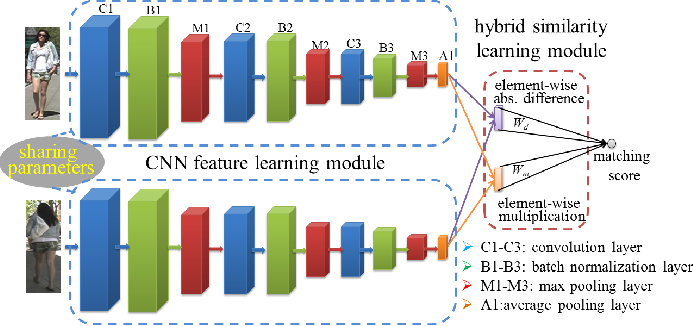Figure 3 for Deep Hybrid Similarity Learning for Person Re-identification