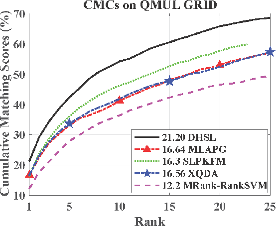 Figure 4 for Deep Hybrid Similarity Learning for Person Re-identification