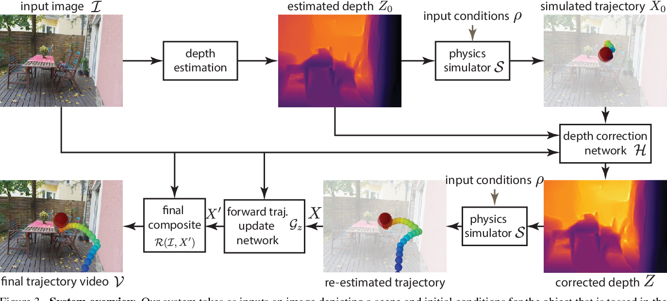 Figure 4 for Neural Re-Simulation for Generating Bounces in Single Images