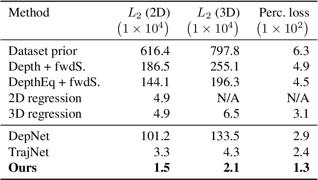 Figure 2 for Neural Re-Simulation for Generating Bounces in Single Images