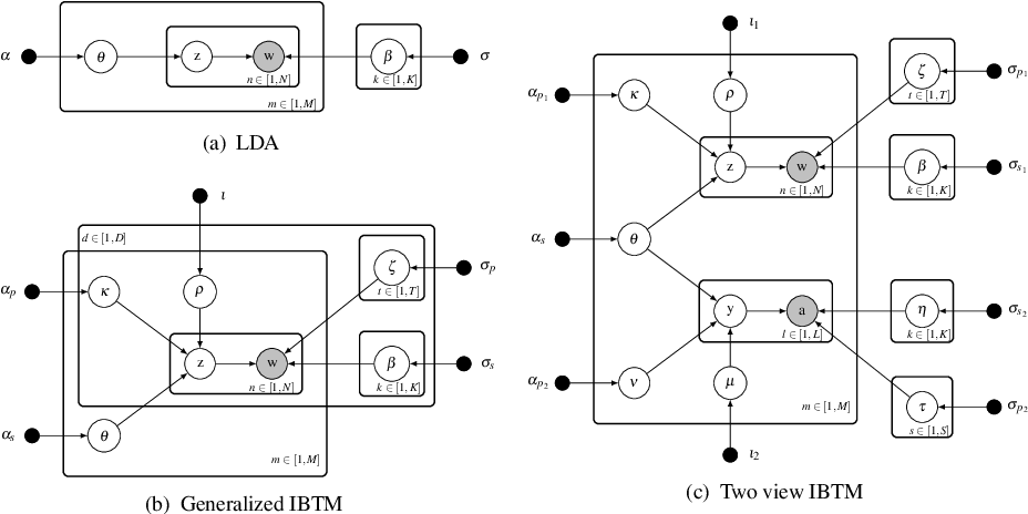 Figure 2 for Inter-Battery Topic Representation Learning