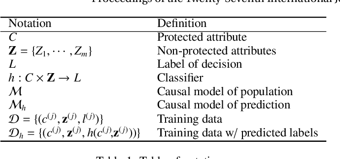 Figure 1 for Achieving non-discrimination in prediction