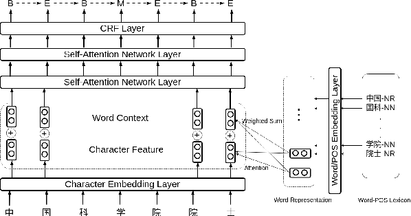 Figure 1 for Investigating Self-Attention Network for Chinese Word Segmentation