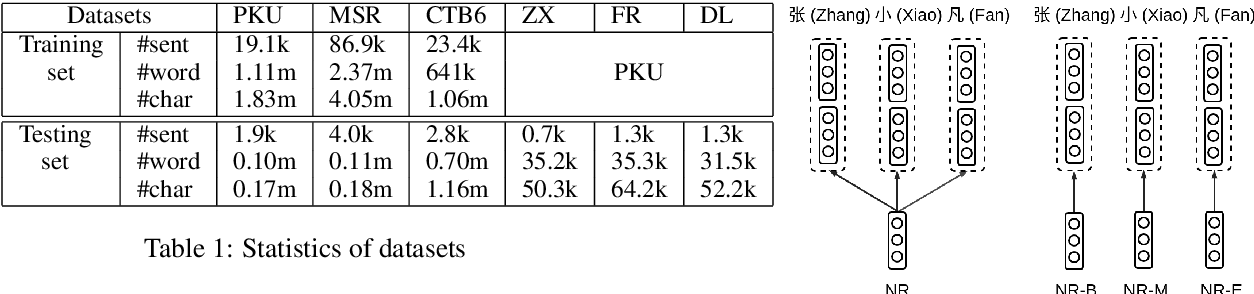 Figure 2 for Investigating Self-Attention Network for Chinese Word Segmentation