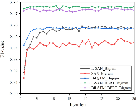 Figure 4 for Investigating Self-Attention Network for Chinese Word Segmentation