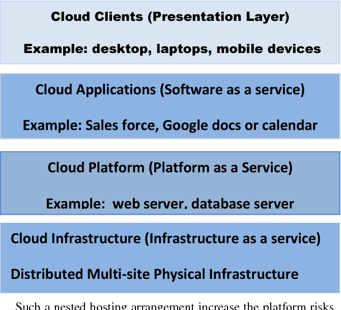 Figure 2 from Promises and Challenges of Cloud Computing