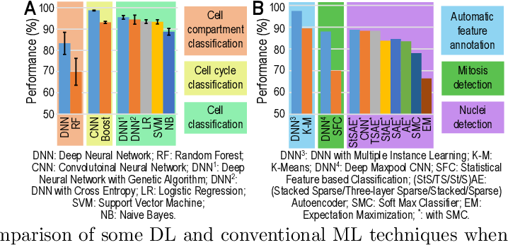 Figure 3 for Applications of Deep Learning and Reinforcement Learning to Biological Data