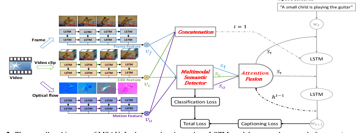 Figure 3 for Multimodal Semantic Attention Network for Video Captioning