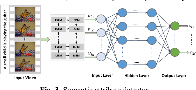 Figure 4 for Multimodal Semantic Attention Network for Video Captioning