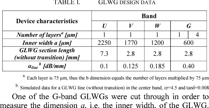 TABLE I. GLWG DESIGN DATA