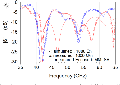 Fig. 5. Retro-simulated and measured results (all including the CPW to GLWG transition) from of the U-band loads.