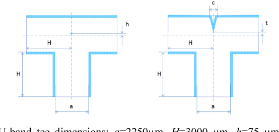Fig. 8. U-band tee dimensions; a=2250µm, H=3000 µm, h=75 µm, t=135 µm and c=500 µm. The waveguides' inner height is 75 µm. Left; the tee with the via, Right; tee with peaked groove.