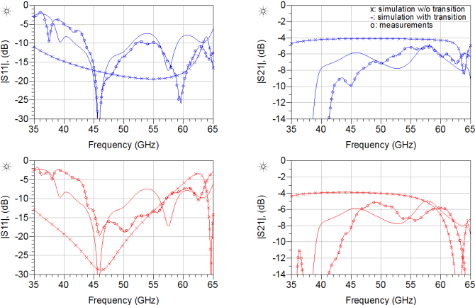 Fig. 9. Comparison between retro-simulated and measured data for two Uband tees: blue curves denote the grooved peak tee, red curves denote the tee