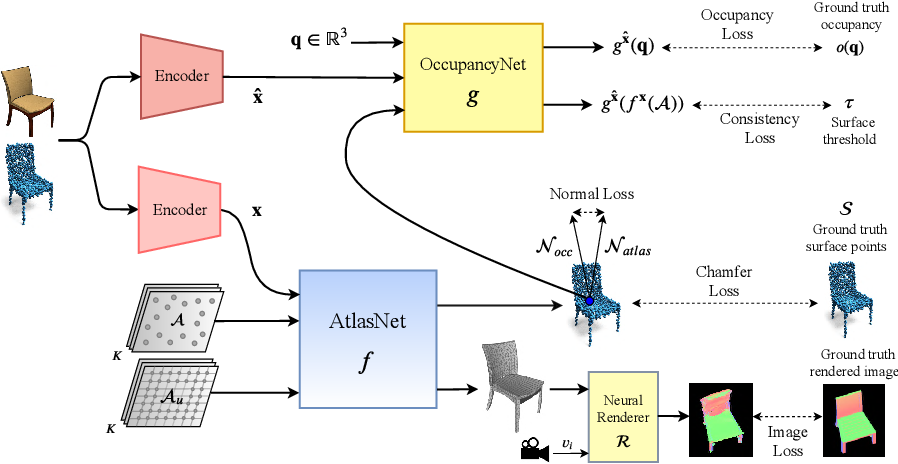Figure 1 for Coupling Explicit and Implicit Surface Representations for Generative 3D Modeling