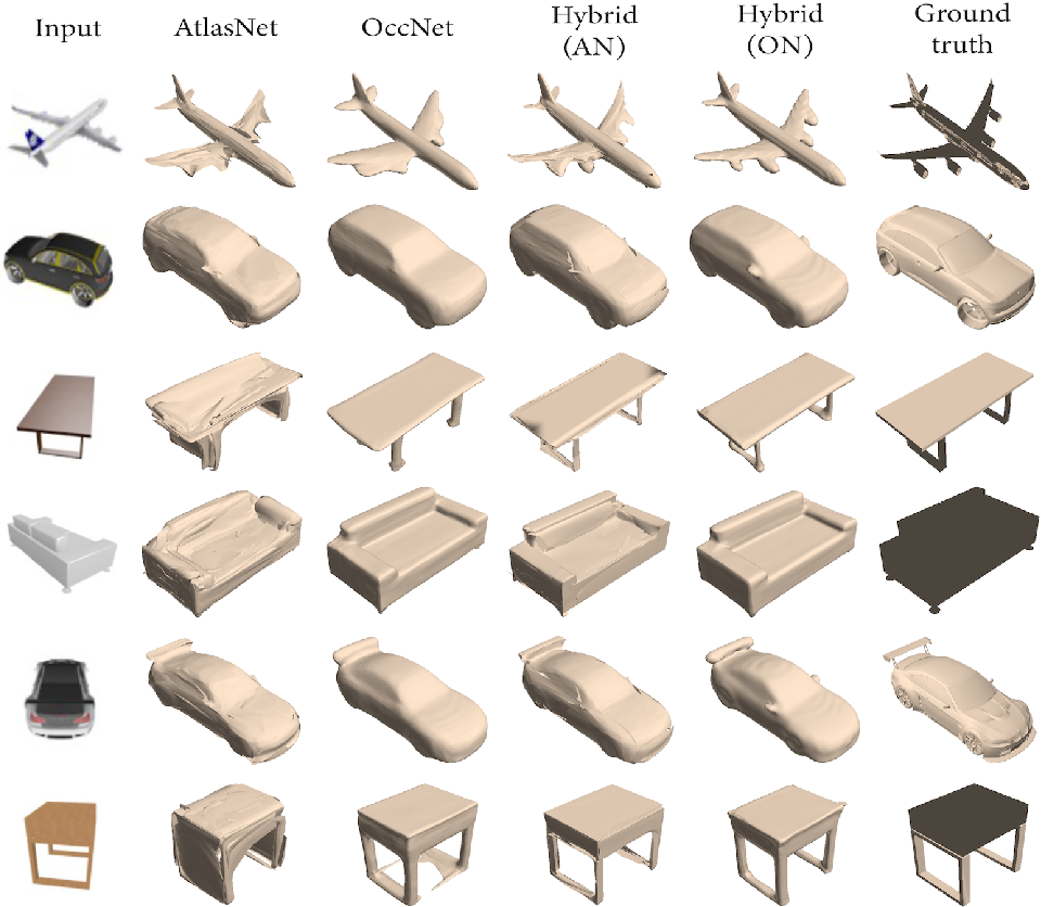Figure 3 for Coupling Explicit and Implicit Surface Representations for Generative 3D Modeling