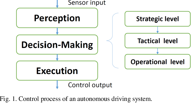 Figure 1 for Learning Personalized Discretionary Lane-Change Initiation for Fully Autonomous Driving Based on Reinforcement Learning