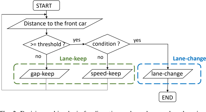 Figure 2 for Learning Personalized Discretionary Lane-Change Initiation for Fully Autonomous Driving Based on Reinforcement Learning