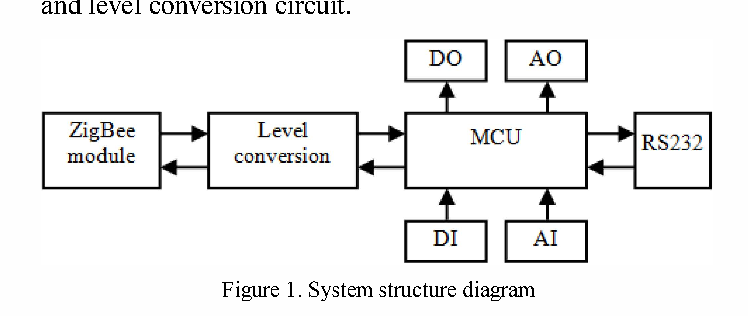 Design and system performance test of a kind of PLC with