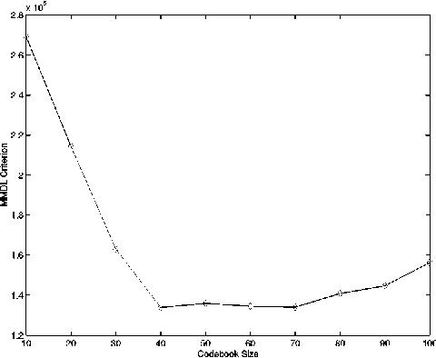 Fig. 3. Determining the optimal codebook size.