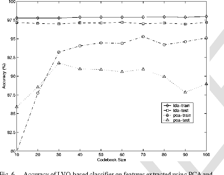 Fig. 6. Accuracy of LVQ-based classifier on features extracted using PCA and LDA.