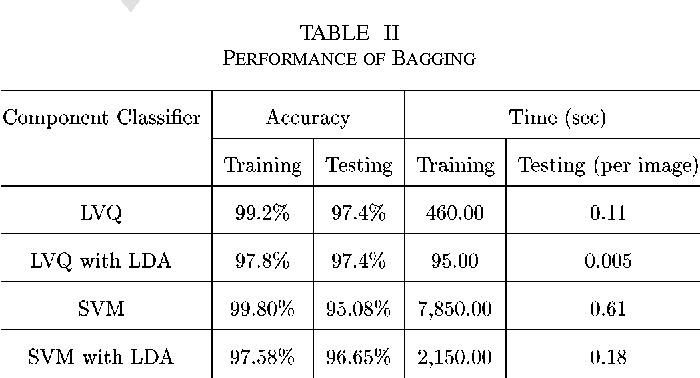 TABLE II PERFORMANCE OF BAGGING