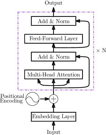 Figure 1 for Gated Group Self-Attention for Answer Selection