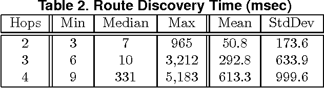 Table 2. Route Discovery Time (msec)