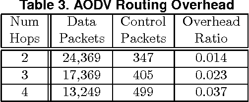 Table 3. AODV Routing Overhead