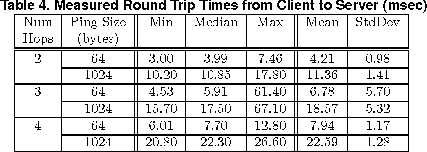 Table 4. Measured Round Trip Times from Client to Server (msec)