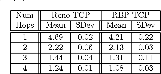 Table 5. Throughput Results for TCP Pacing (Mbps)