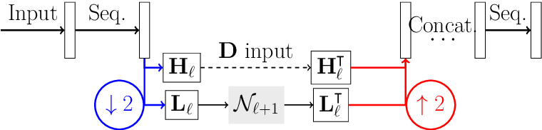 Figure 1 for Deep synthesis regularization of inverse problems
