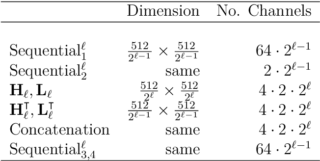 Figure 2 for Deep synthesis regularization of inverse problems