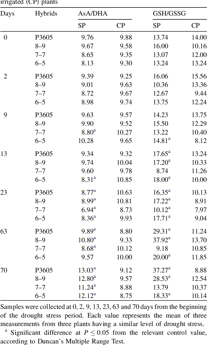 Table 1 Ratios AsA/DHA and GSH/GSSG in leaves of drought-stressed (SP) and irrigated (CP) plants