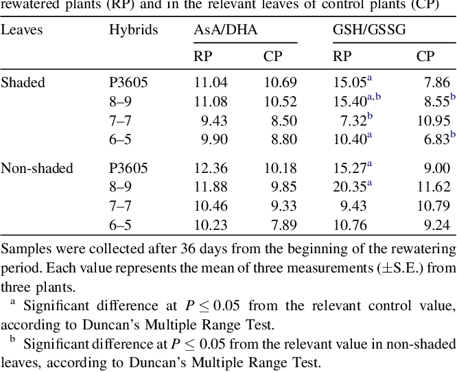 Table 2 Ratios AsA/DHA and GSH/GSSG in shaded and non-shaded leaves of rewatered plants (RP) and in the relevant leaves of control plants (CP)