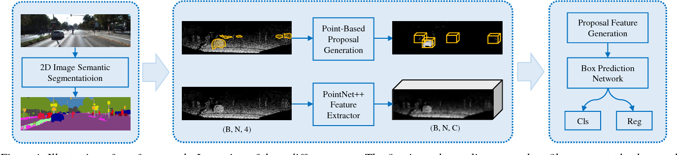 Figure 1 for IPOD: Intensive Point-based Object Detector for Point Cloud