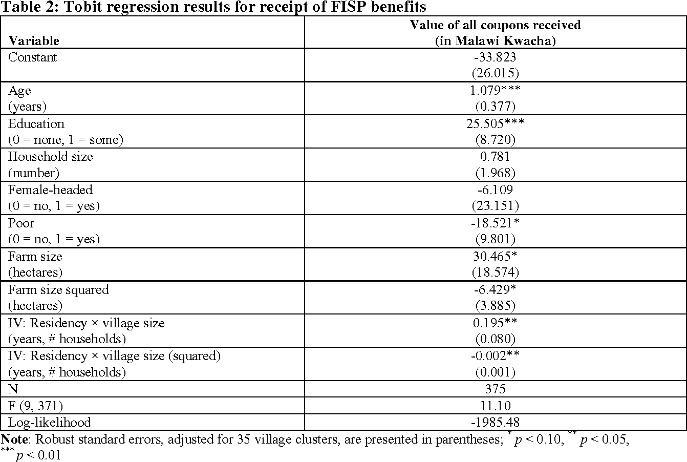 Table 2: Tobit regression results for receipt of FISP benefits
