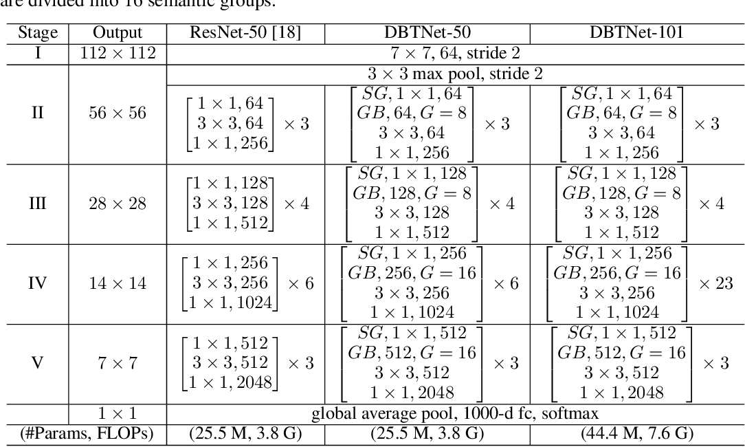 Figure 2 for Learning Deep Bilinear Transformation for Fine-grained Image Representation