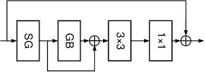 Figure 3 for Learning Deep Bilinear Transformation for Fine-grained Image Representation