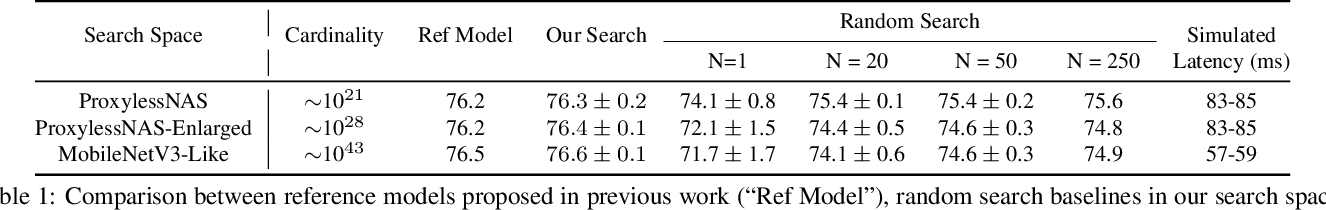 Figure 2 for Can weight sharing outperform random architecture search? An investigation with TuNAS