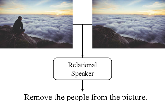 Figure 1 for Expressing Visual Relationships via Language