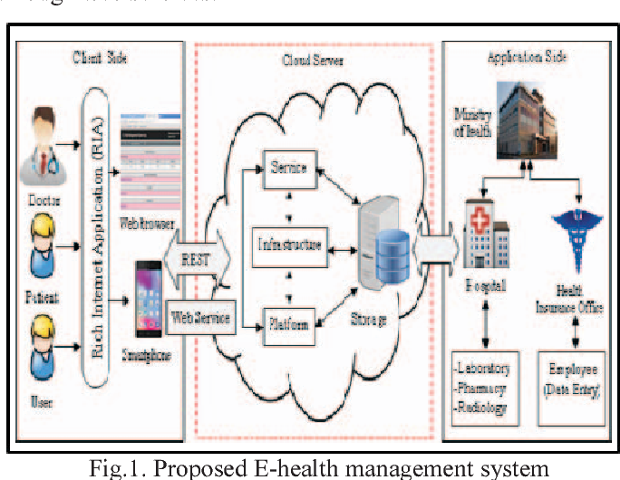 figure 1 displays the proposed e-health management system  it distributed  the system globally