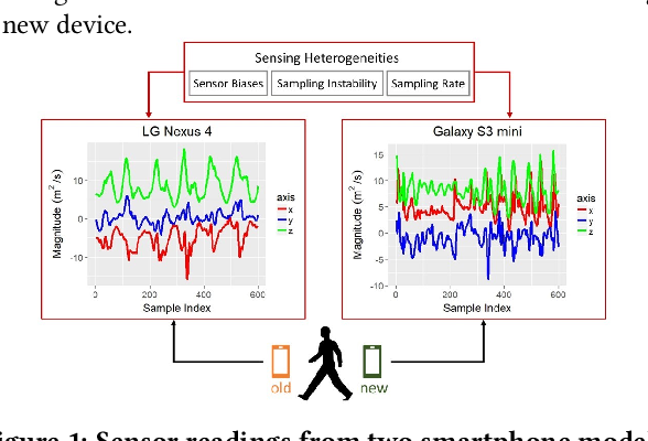 Figure 1 for Transfer Learning for Activity Recognition in Mobile Health