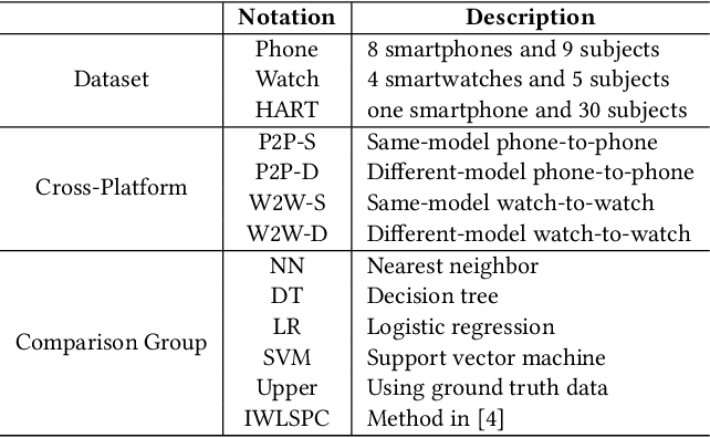 Figure 2 for Transfer Learning for Activity Recognition in Mobile Health