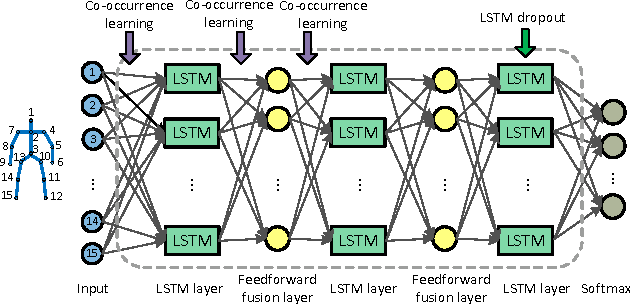 Figure 1 for Co-occurrence Feature Learning for Skeleton based Action Recognition using Regularized Deep LSTM Networks