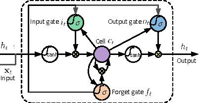 Figure 3 for Co-occurrence Feature Learning for Skeleton based Action Recognition using Regularized Deep LSTM Networks