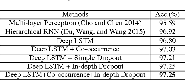 Figure 4 for Co-occurrence Feature Learning for Skeleton based Action Recognition using Regularized Deep LSTM Networks