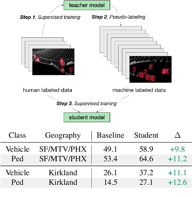 Figure 1 for Pseudo-labeling for Scalable 3D Object Detection